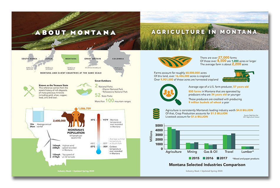 Inside of Montana Wheat and Barley Industry Book_Agriculture of Montana Infographic